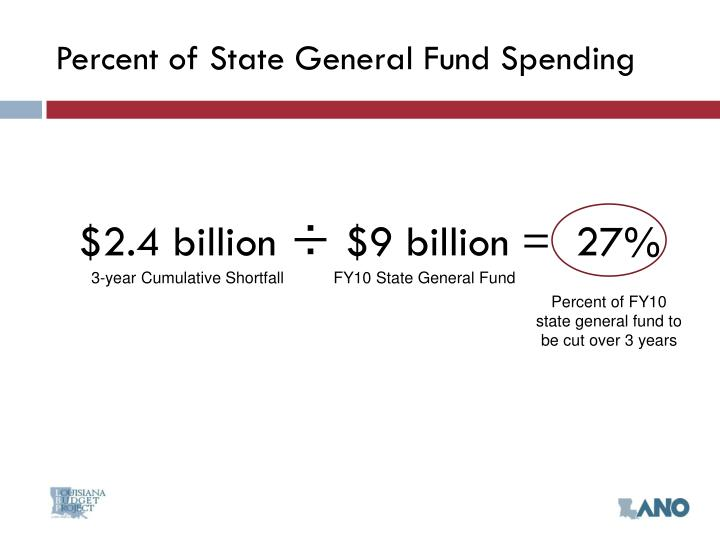 Percent of State General Fund Spending