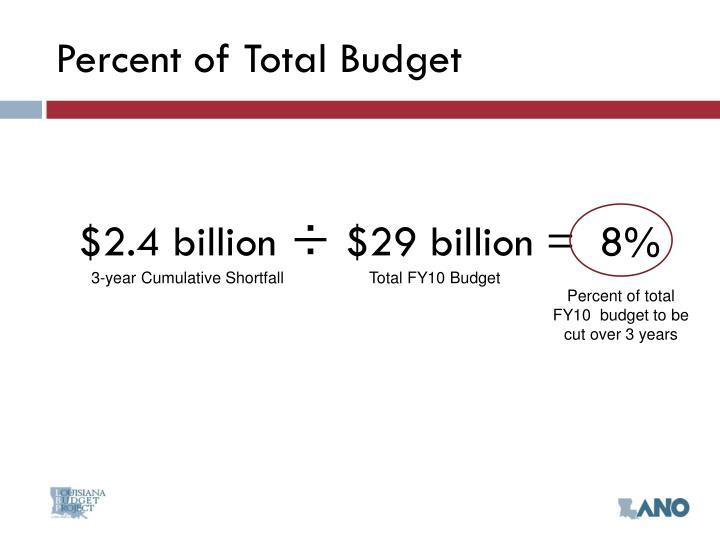 Percent of Total Budget
