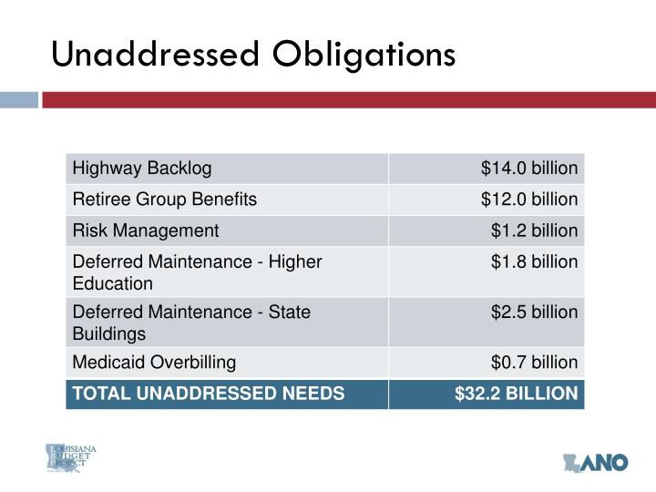 Unaddressed Obligations
