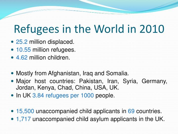 Refugees in the World in 2010