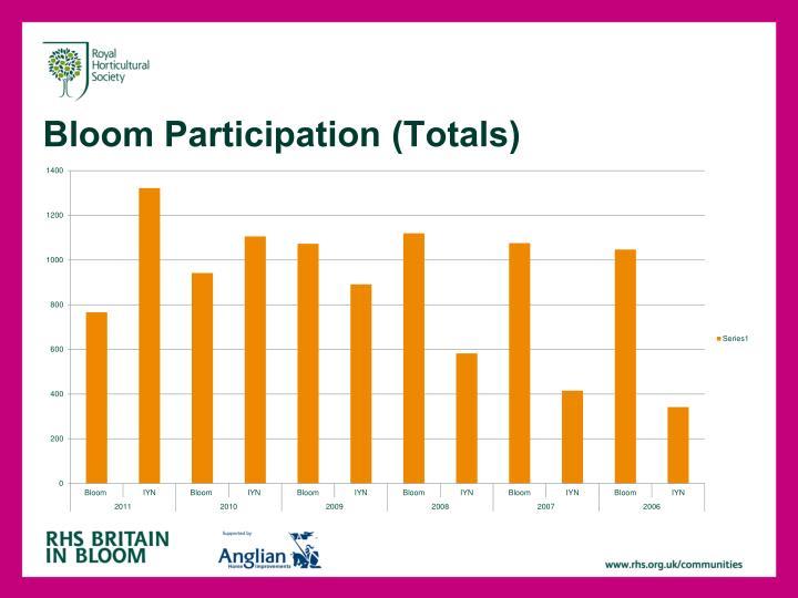 Bloom Participation (Totals)