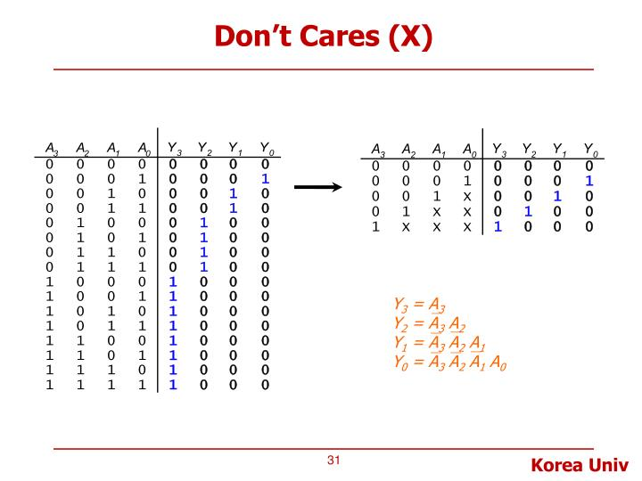 Don't Cares (X)