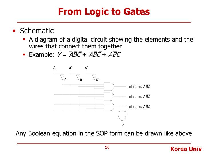 From Logic to Gates