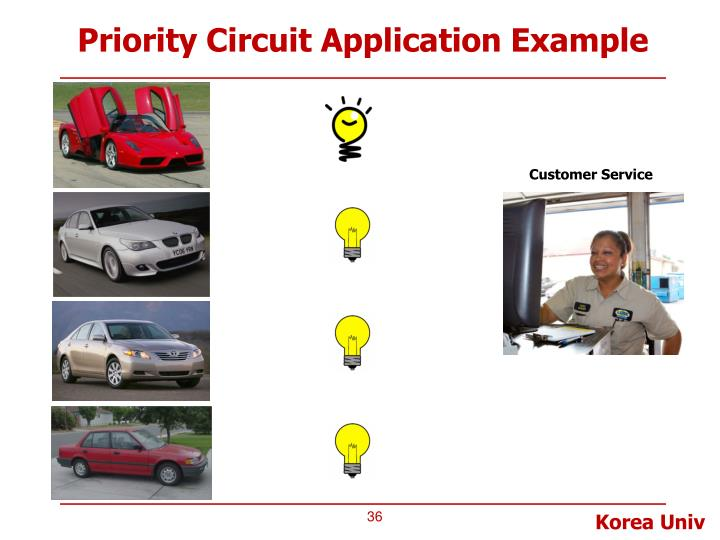 Priority Circuit Application Example