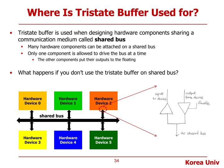 Where Is Tristate Buffer Used for?