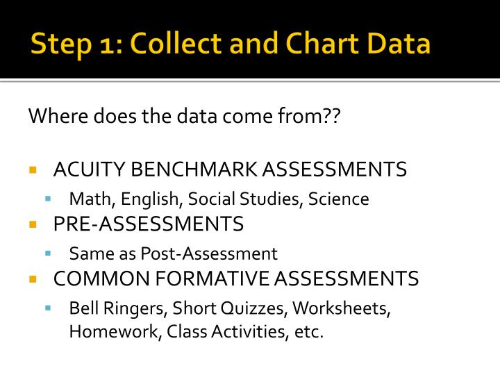 Step 1: Collect and Chart Data