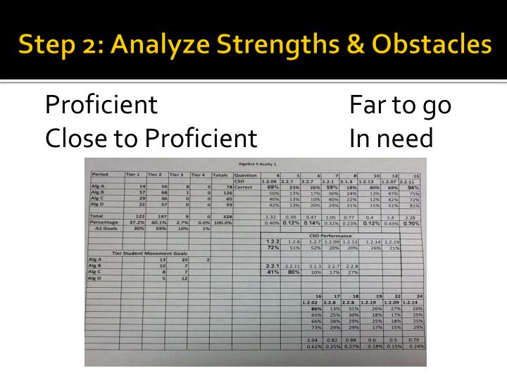 Step 2: Analyze Strengths & Obstacles