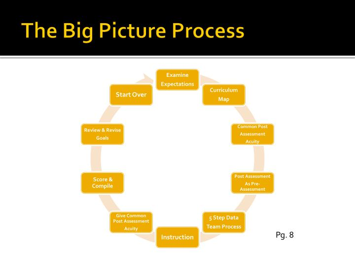 The Big Picture Process