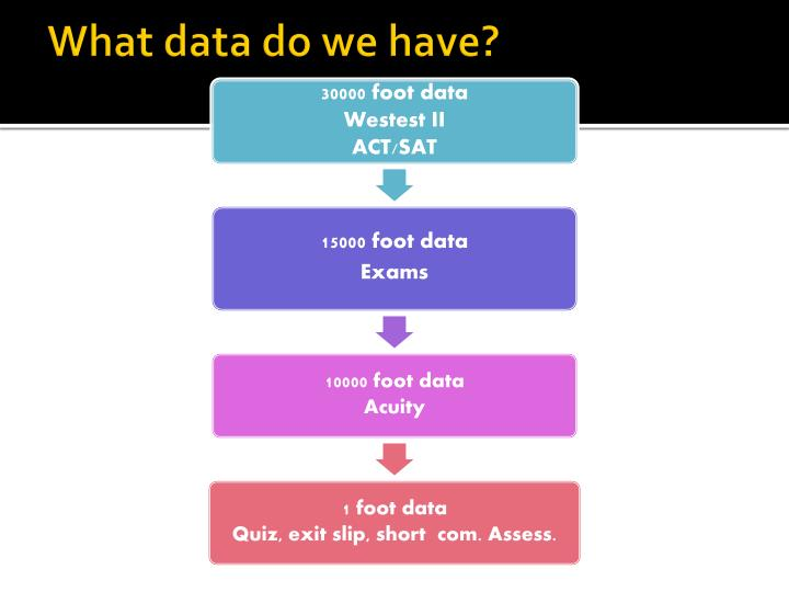 What data do we have?