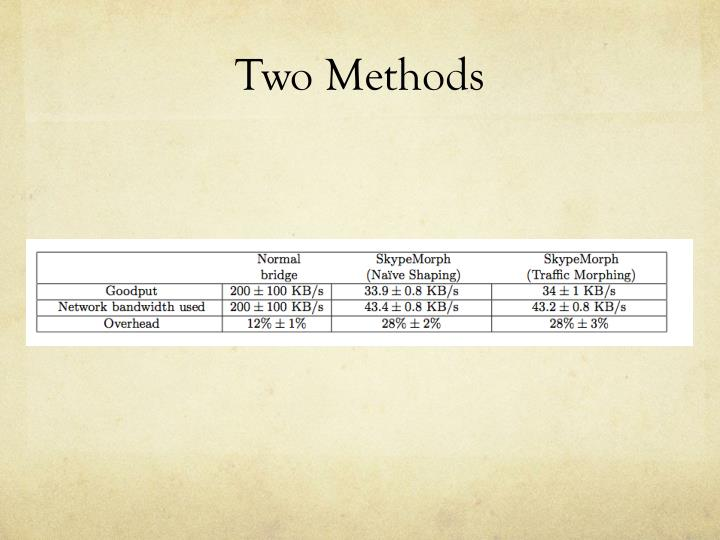 Two Methods