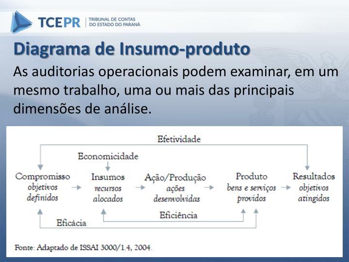 Diagrama de Insumo-produto