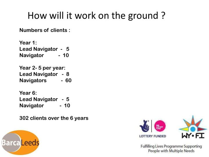 Numbers of clients :