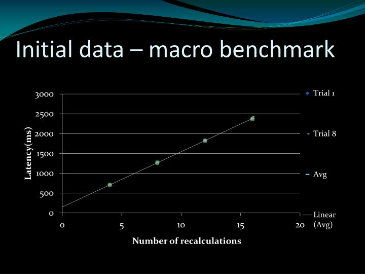 Initial data – macro benchmark