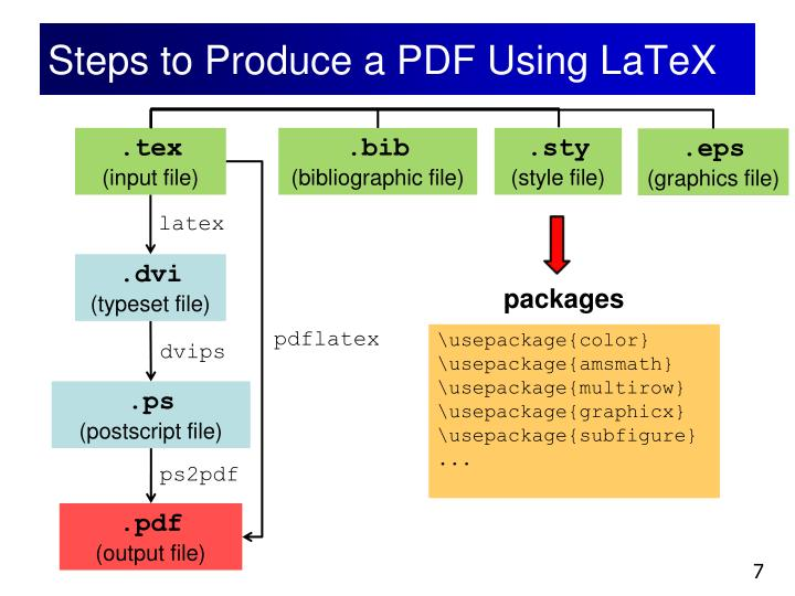 Steps to Produce a PDF Using LaTeX
