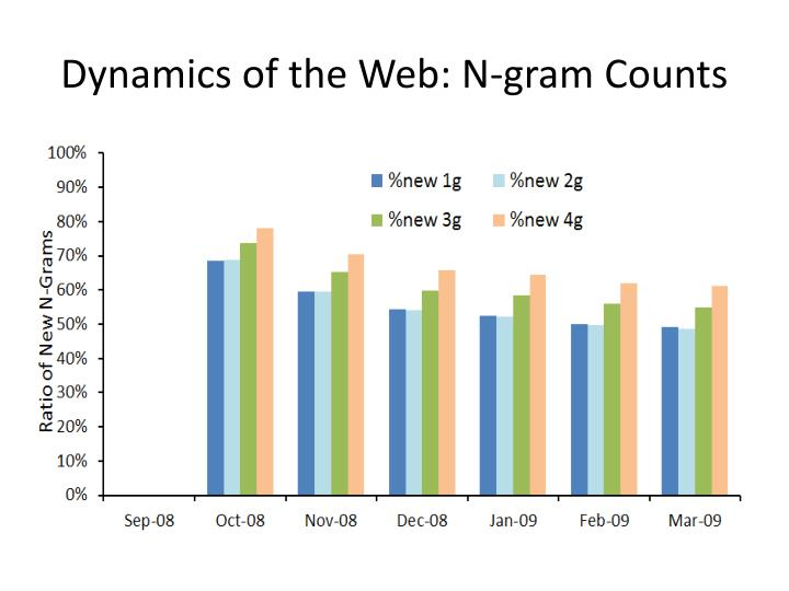 Dynamics of the Web: N-gram Counts