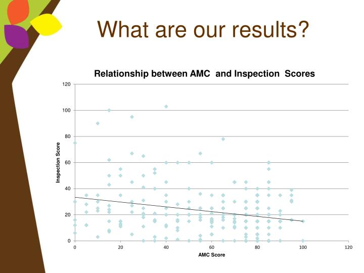 What are our results?