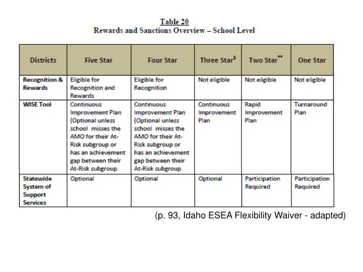 (p. 93, Idaho ESEA Flexibility Waiver - adapted)