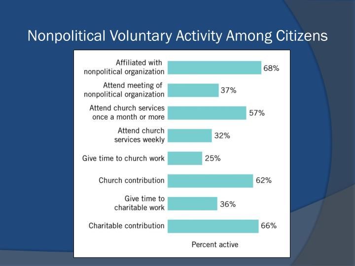 Nonpolitical Voluntary Activity Among Citizens