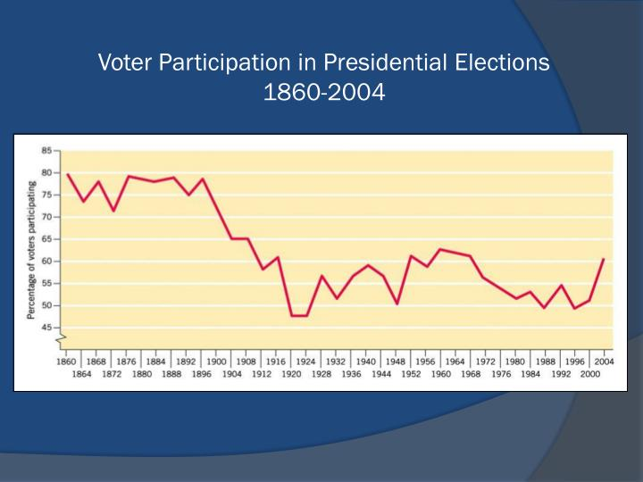 Voter Participation in Presidential Elections
