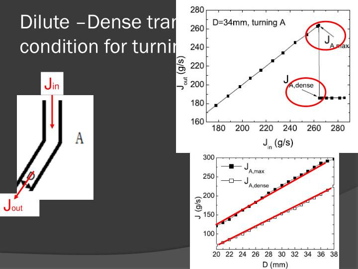 Dilute –Dense transition condition for turning A