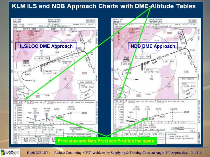 ILS/LOC DME Approach