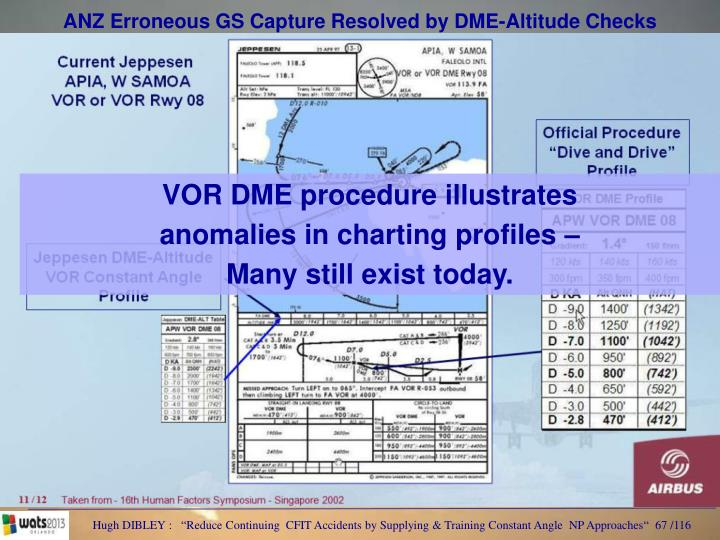 ANZ Erroneous GS Capture Resolved by DME-Altitude Checks