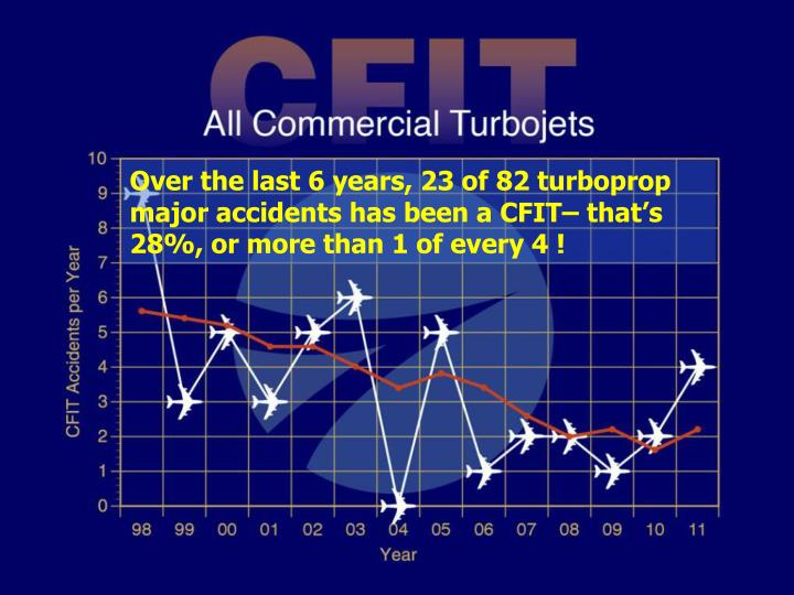 Over the last 6 years, 23 of 82 turboprop major accidents has been a CFIT– that's 28%, or more than 1 of every 4 !