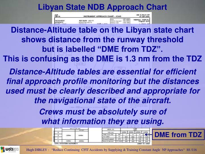 Libyan State NDB Approach Chart