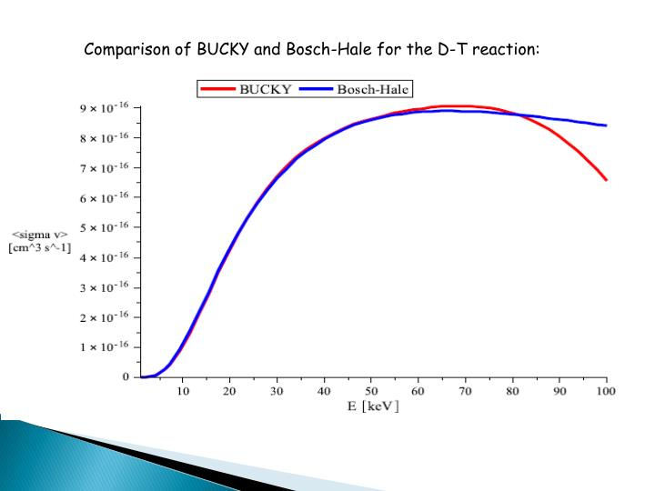 Comparison of BUCKY and Bosch-Hale for the D-T reaction