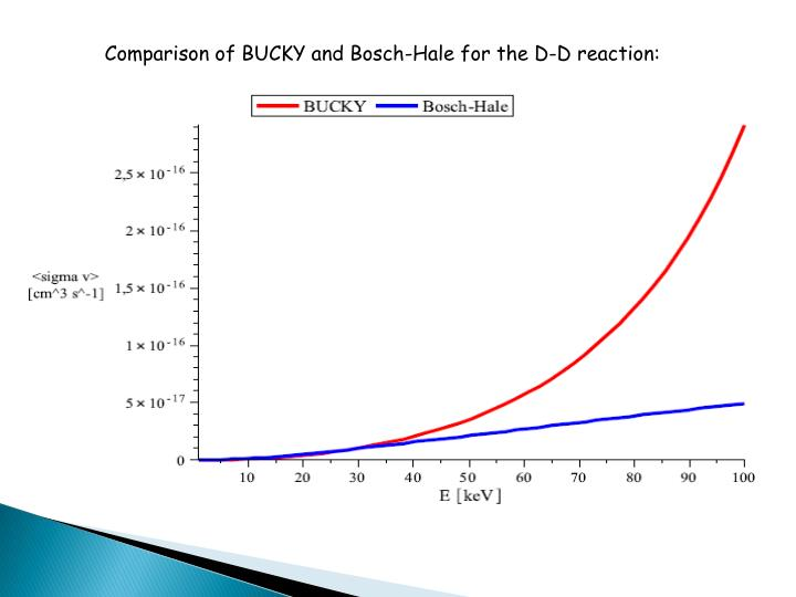 Comparison of BUCKY and Bosch-Hale for the D-D reaction