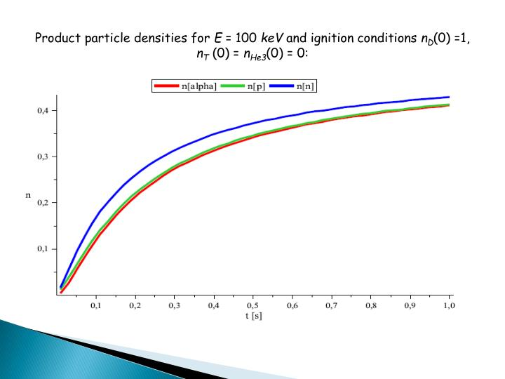 Product particle densities for