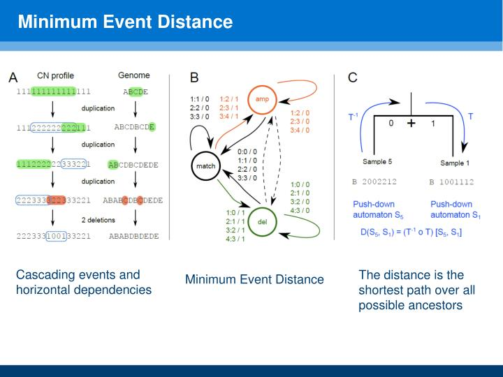 Minimum Event Distance