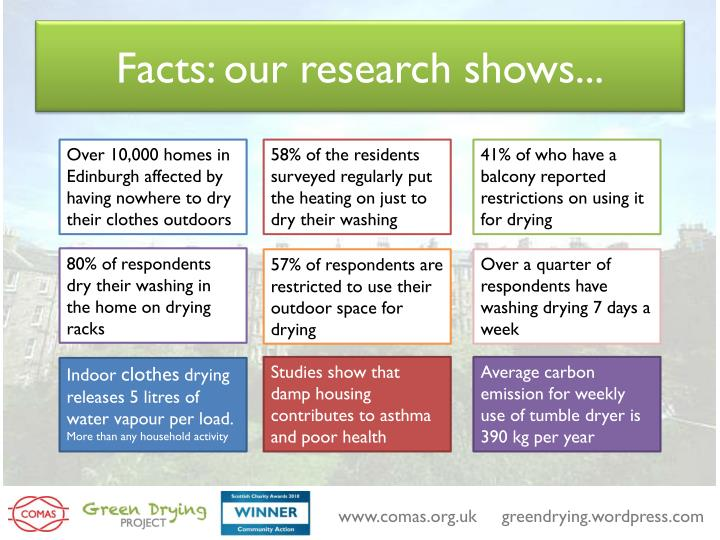 Facts: our research shows...