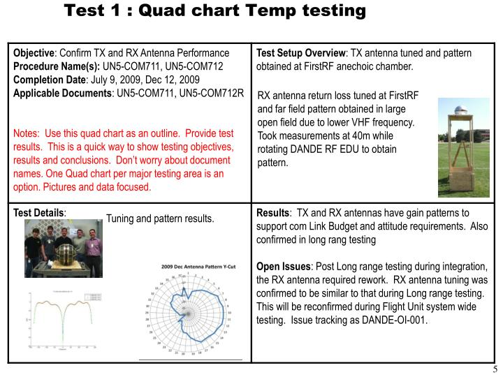 Test 1 : Quad chart Temp testing
