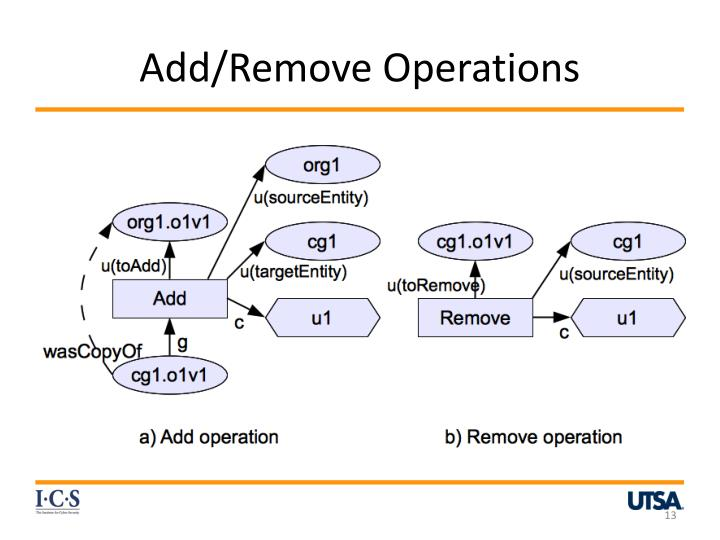 Add/Remove Operations