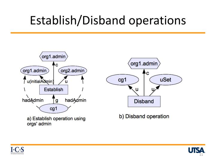 Establish/Disband operations