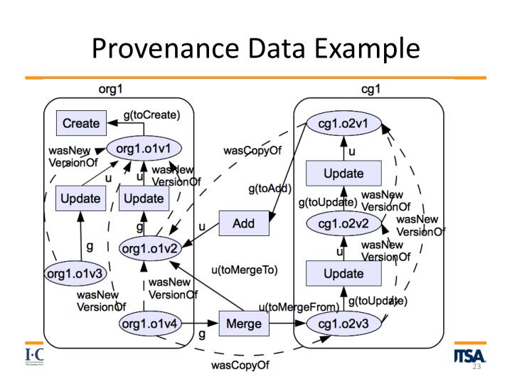 Provenance Data Example