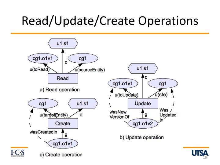 Read/Update/Create Operations