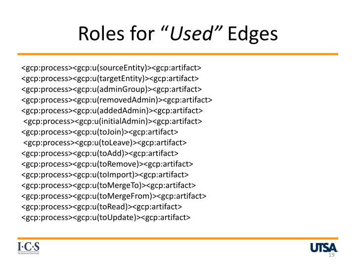 Roles for ""