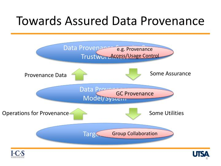 Towards Assured Data Provenance