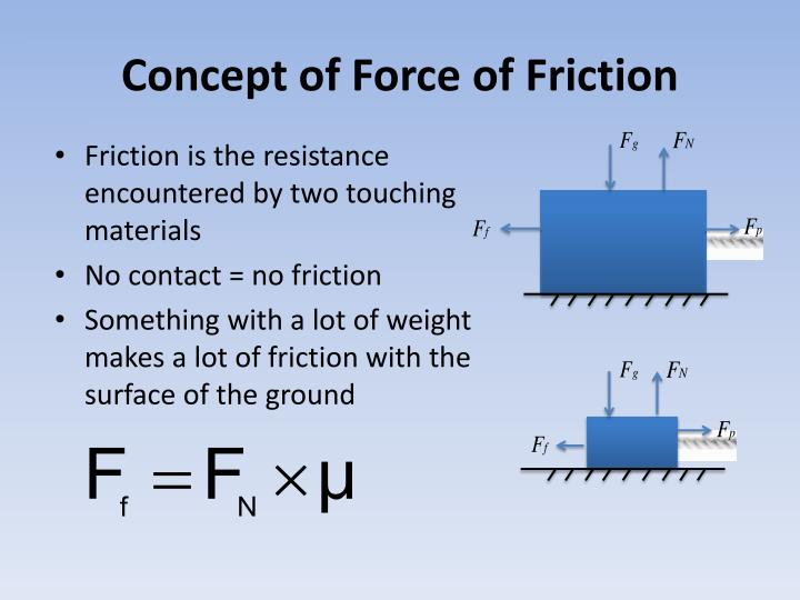 Concept of Force of Friction