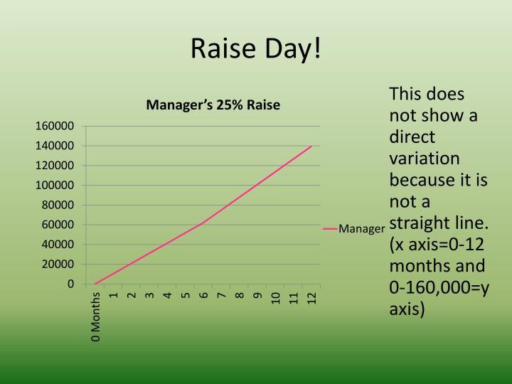 Raise Day!