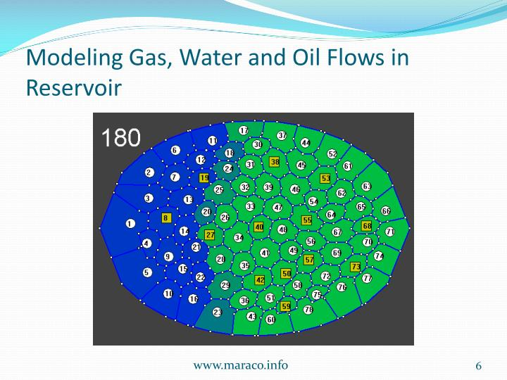 Modeling Gas, Water and Oil Flows in Reservoir