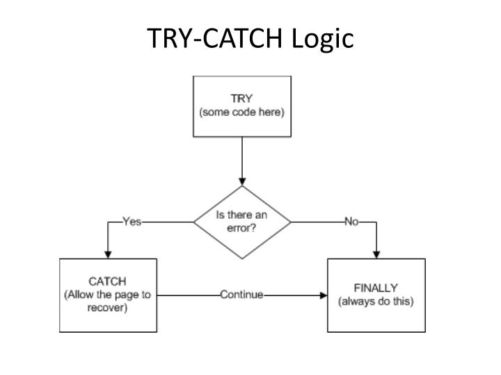 TRY-CATCH Logic