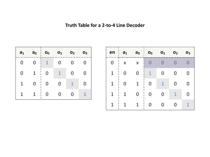 Truth Table for a 2-to-4 Line Decoder