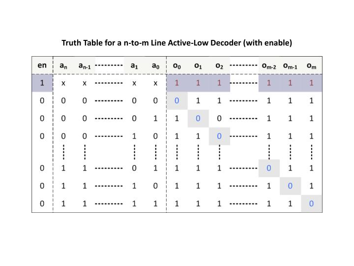 Truth Table for a n-to-m