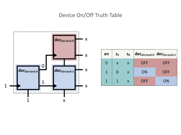 Device On/Off Truth Table
