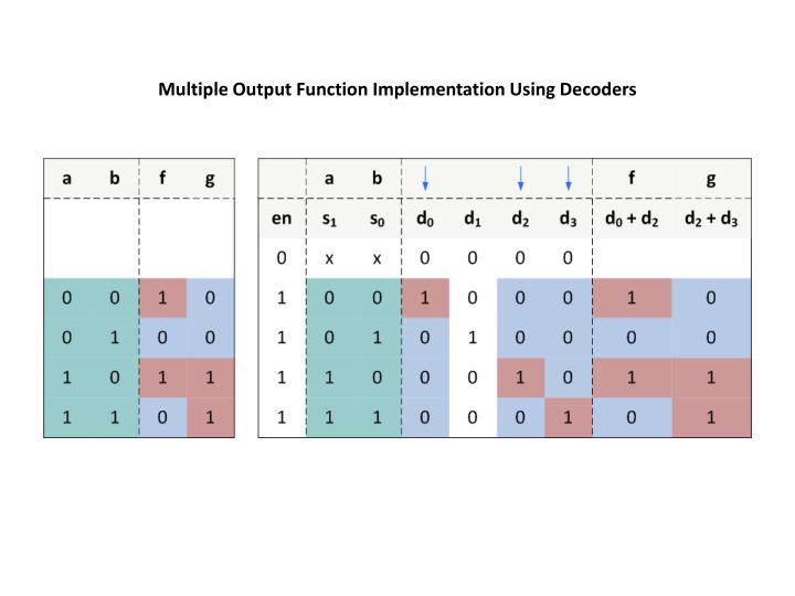 Multiple Output Function Implementation Using Decoders
