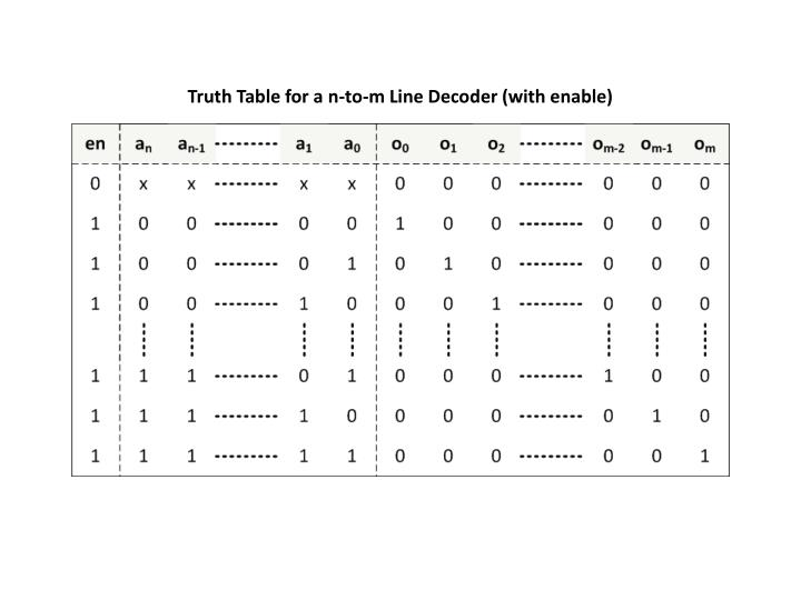 Truth Table for a n-to-m Line Decoder (with enable)