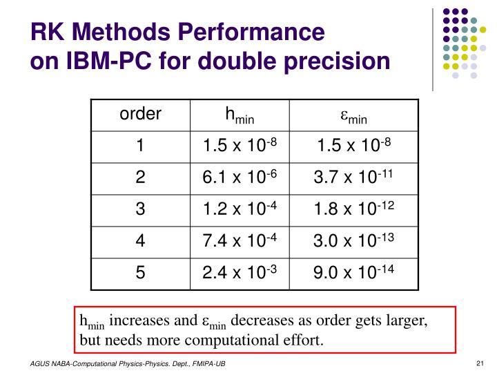 RK Methods Performance
